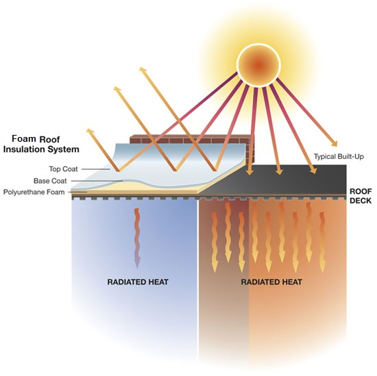 Foam Roof Insulation system